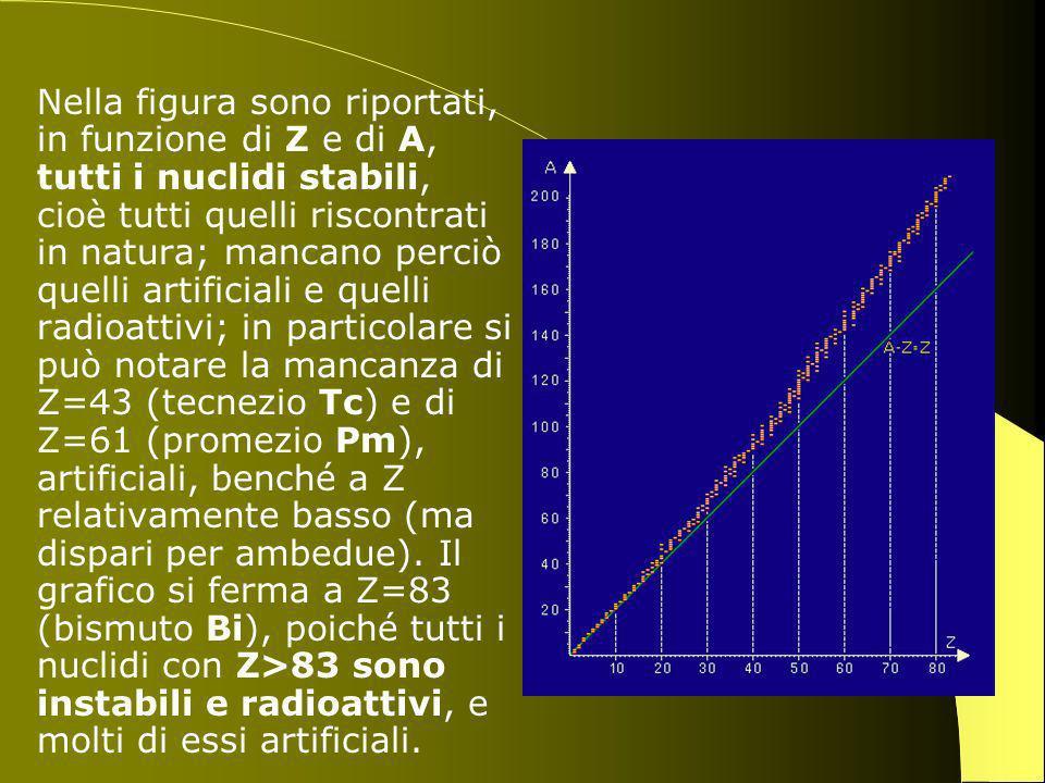Nella figura sono riportati, in funzione di Z e di A, tutti i nuclidi stabili, cioè tutti quelli riscontrati in natura; mancano perciò quelli artificiali e quelli radioattivi; in particolare si può notare la mancanza di Z=43 (tecnezio Tc) e di Z=61 (promezio Pm), artificiali, benché a Z relativamente basso (ma dispari per ambedue).