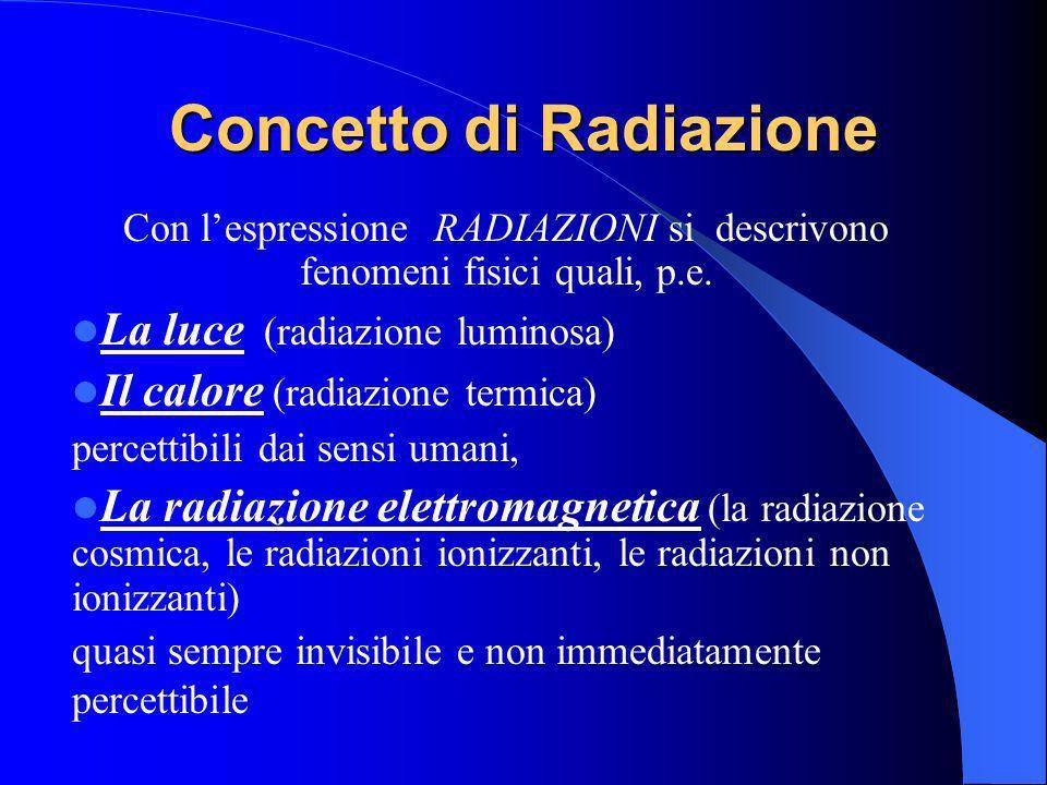 Concetto di Radiazione