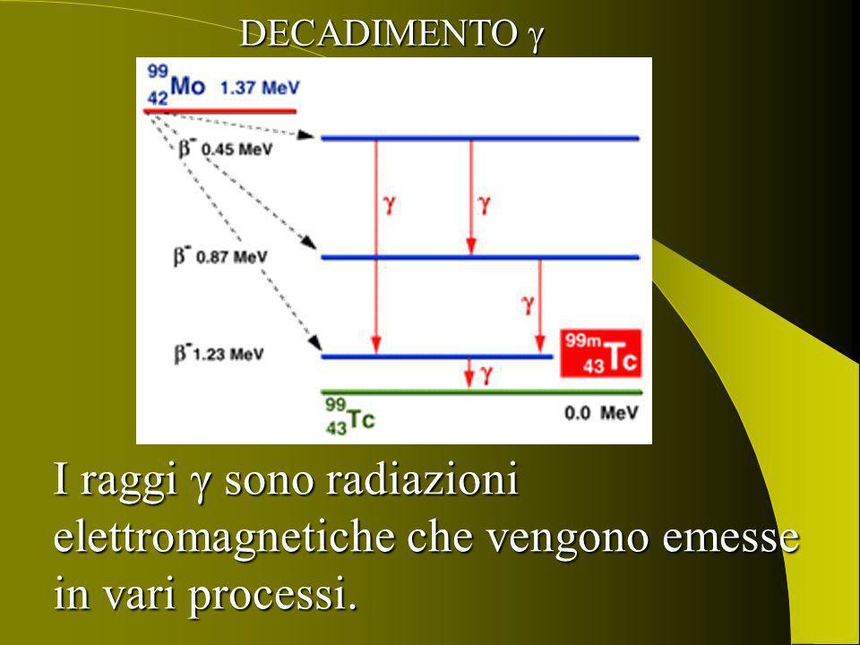 DECADIMENTO  I raggi γ sono radiazioni elettromagnetiche che vengono emesse in vari processi.