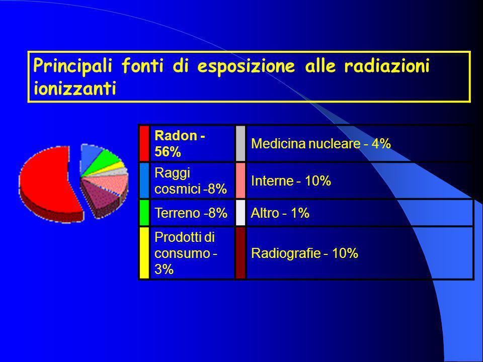 Principali fonti di esposizione alle radiazioni ionizzanti