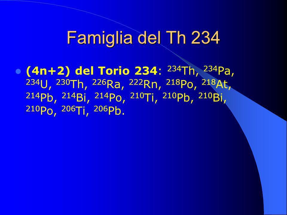 Famiglia del Th 234
