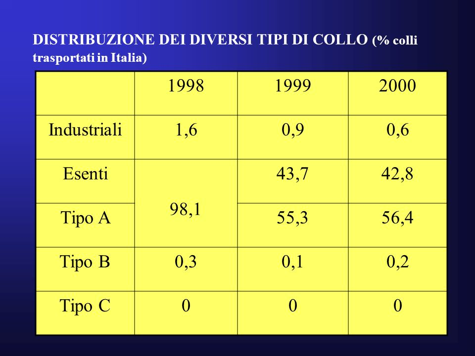 1998 1999 2000 Industriali 1,6 0,9 0,6 Esenti 98,1 43,7 42,8 Tipo A