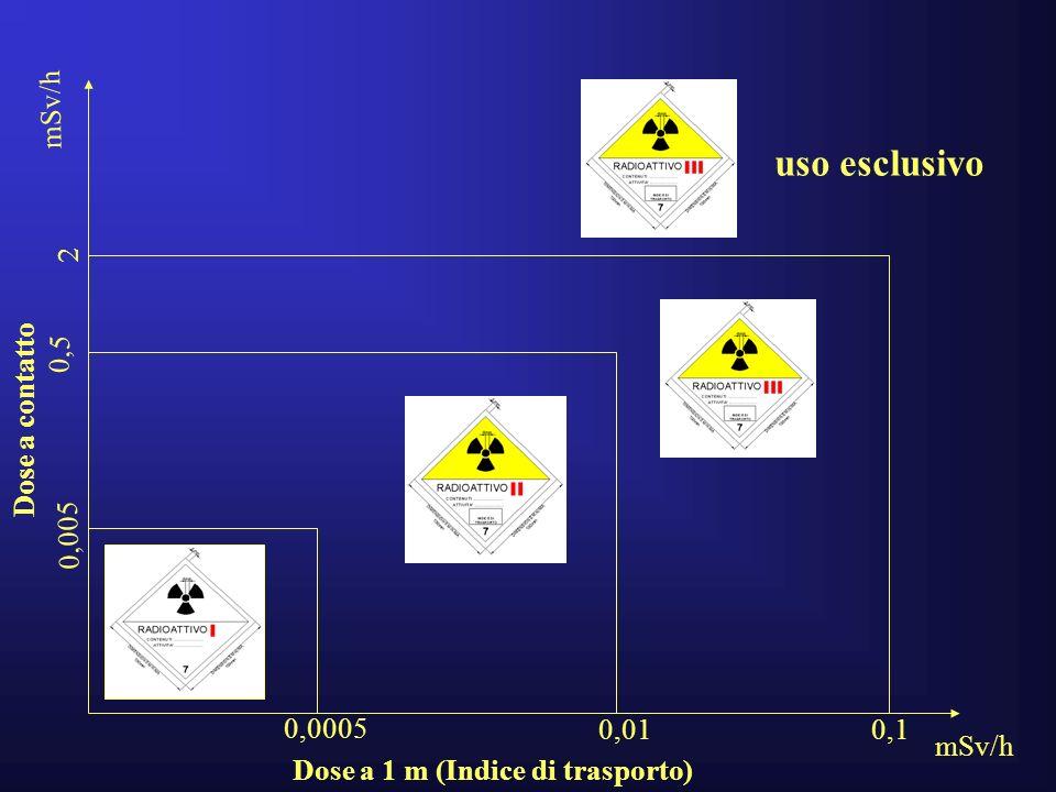 uso esclusivo mSv/h 2 Dose a contatto 0,5 0,005 0,0005 0,01 0,1 mSv/h