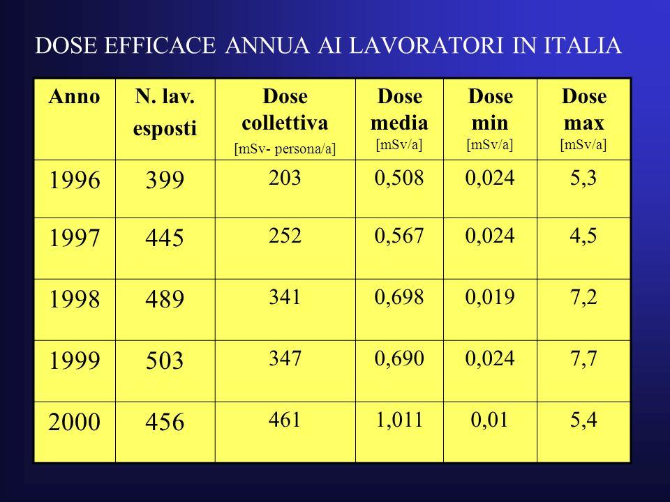 DOSE EFFICACE ANNUA AI LAVORATORI IN ITALIA