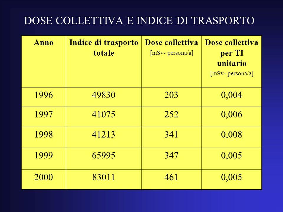 DOSE COLLETTIVA E INDICE DI TRASPORTO