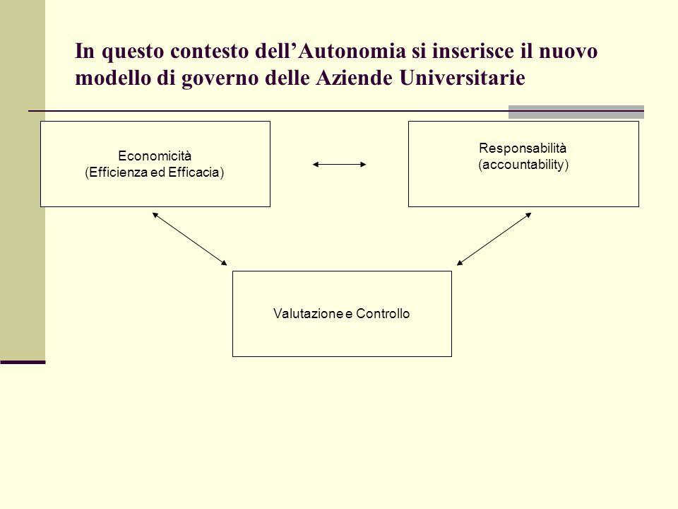 In questo contesto dell'Autonomia si inserisce il nuovo modello di governo delle Aziende Universitarie