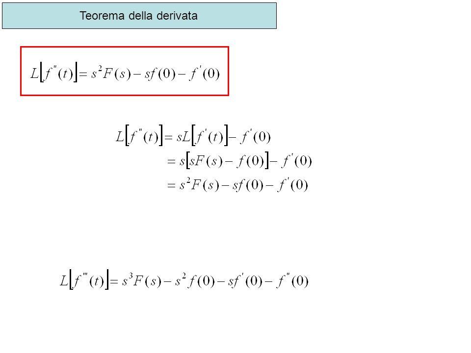 Teorema della derivata