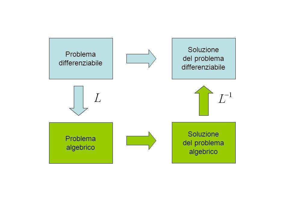 Problema differenziabile. Soluzione. del problema. differenziabile. Problema. algebrico. Soluzione.