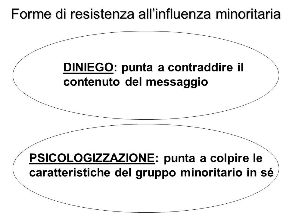 Forme di resistenza all'influenza minoritaria