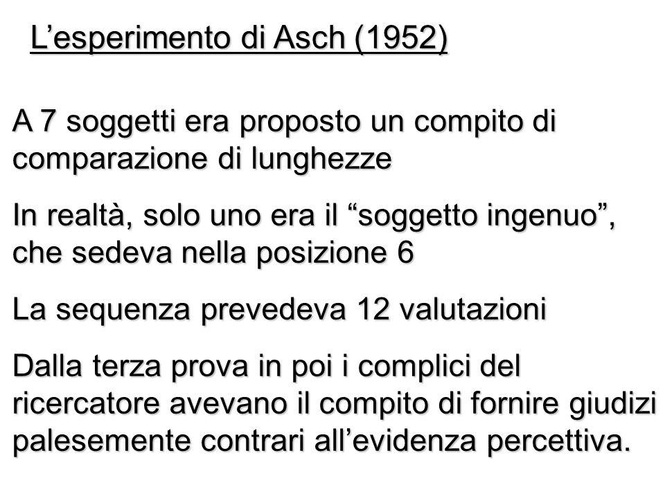 L'esperimento di Asch (1952)