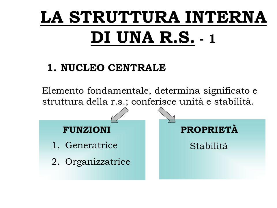 LA STRUTTURA INTERNA DI UNA R.S. - 1