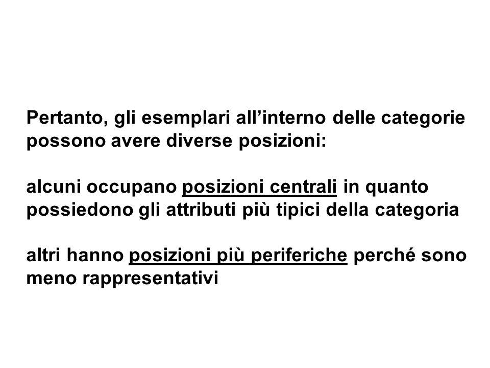 Pertanto, gli esemplari all'interno delle categorie possono avere diverse posizioni: