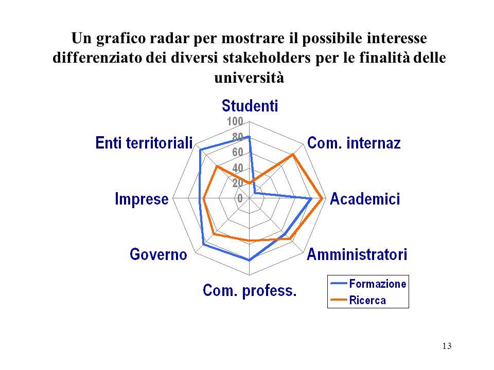 Un grafico radar per mostrare il possibile interesse differenziato dei diversi stakeholders per le finalità delle università