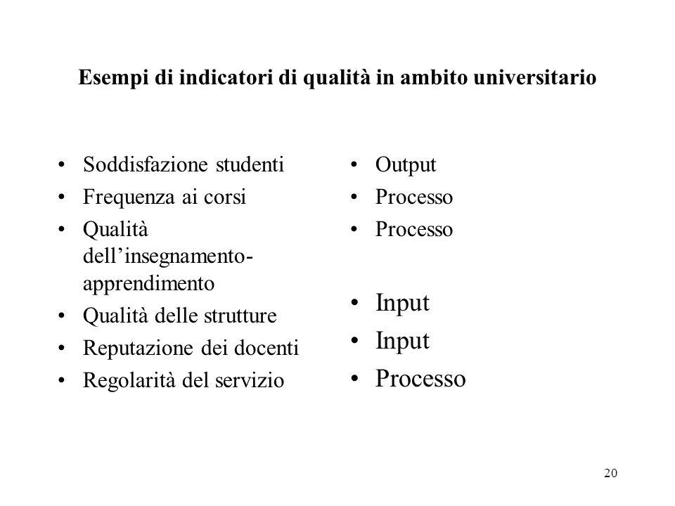 Esempi di indicatori di qualità in ambito universitario
