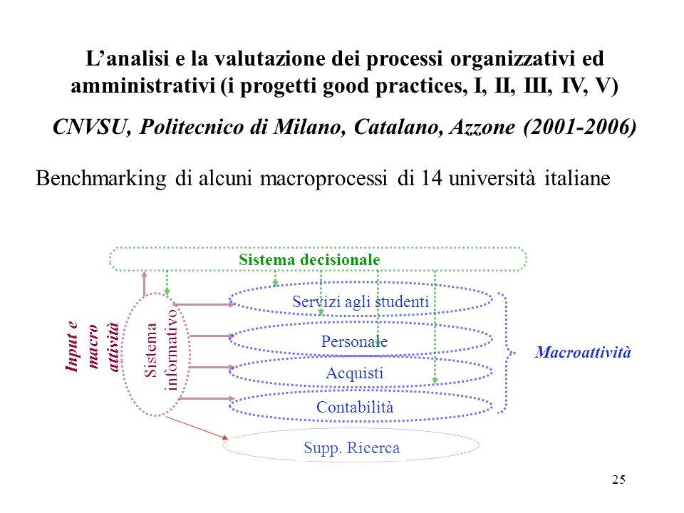 CNVSU, Politecnico di Milano, Catalano, Azzone (2001-2006)