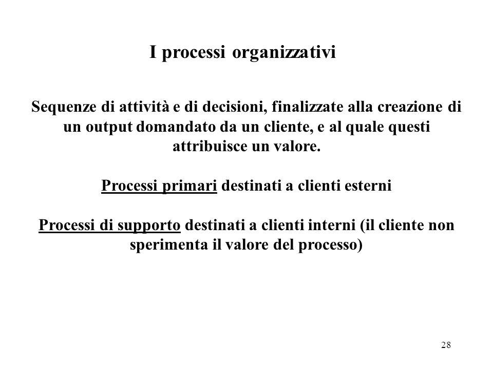 I processi organizzativi Processi primari destinati a clienti esterni