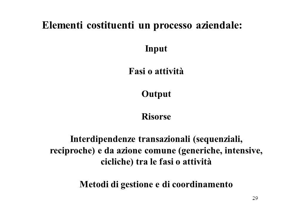 Elementi costituenti un processo aziendale:
