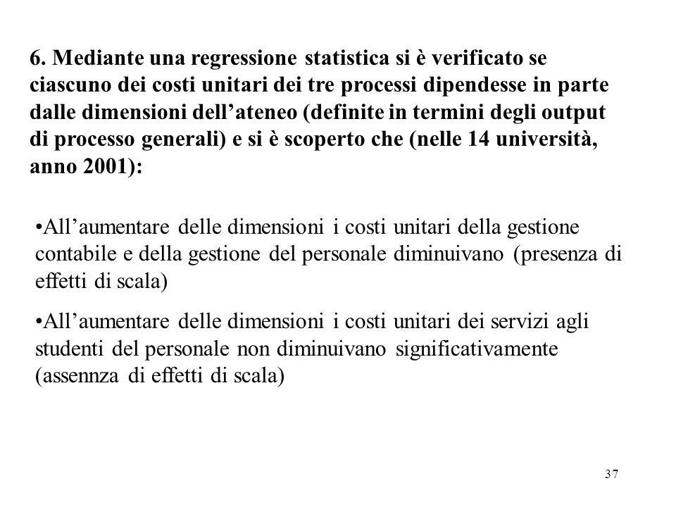 6. Mediante una regressione statistica si è verificato se ciascuno dei costi unitari dei tre processi dipendesse in parte dalle dimensioni dell'ateneo (definite in termini degli output di processo generali) e si è scoperto che (nelle 14 università, anno 2001):