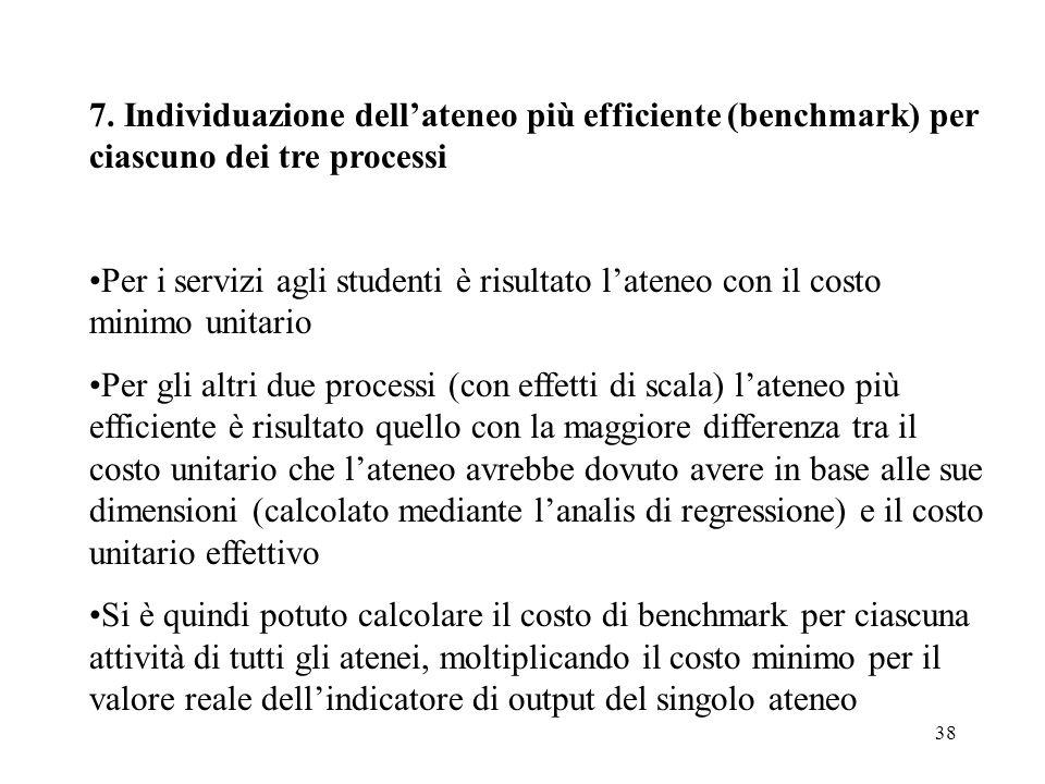 7. Individuazione dell'ateneo più efficiente (benchmark) per ciascuno dei tre processi