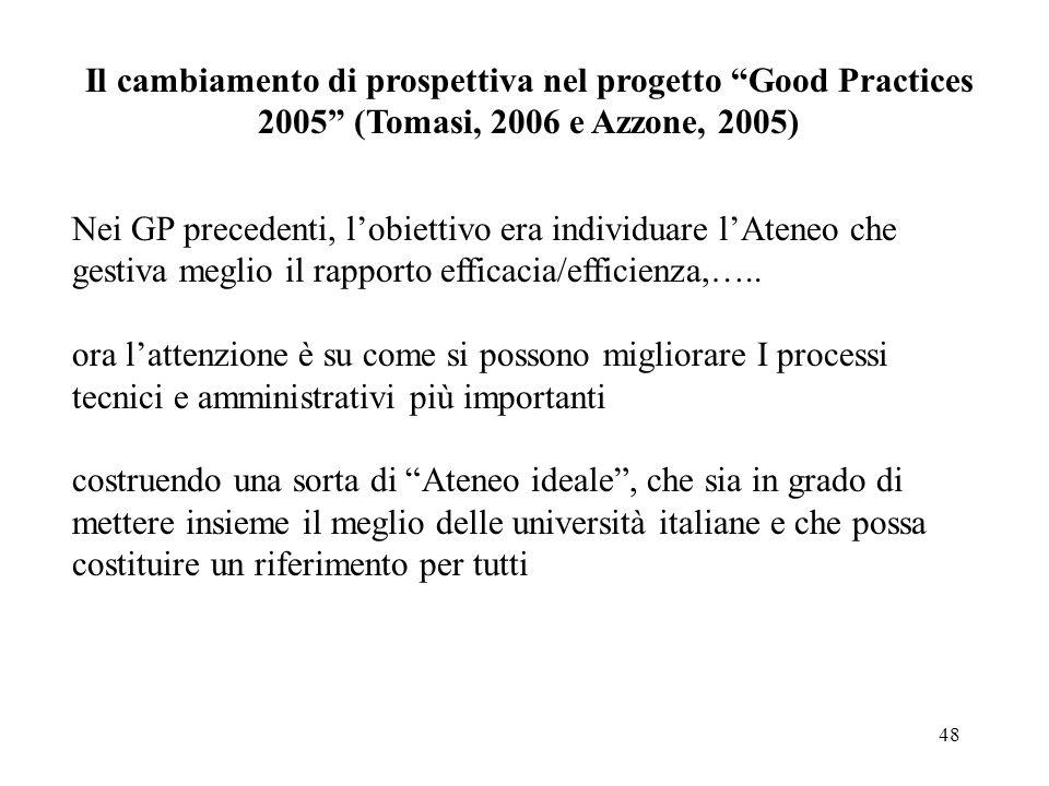 Il cambiamento di prospettiva nel progetto Good Practices 2005 (Tomasi, 2006 e Azzone, 2005)