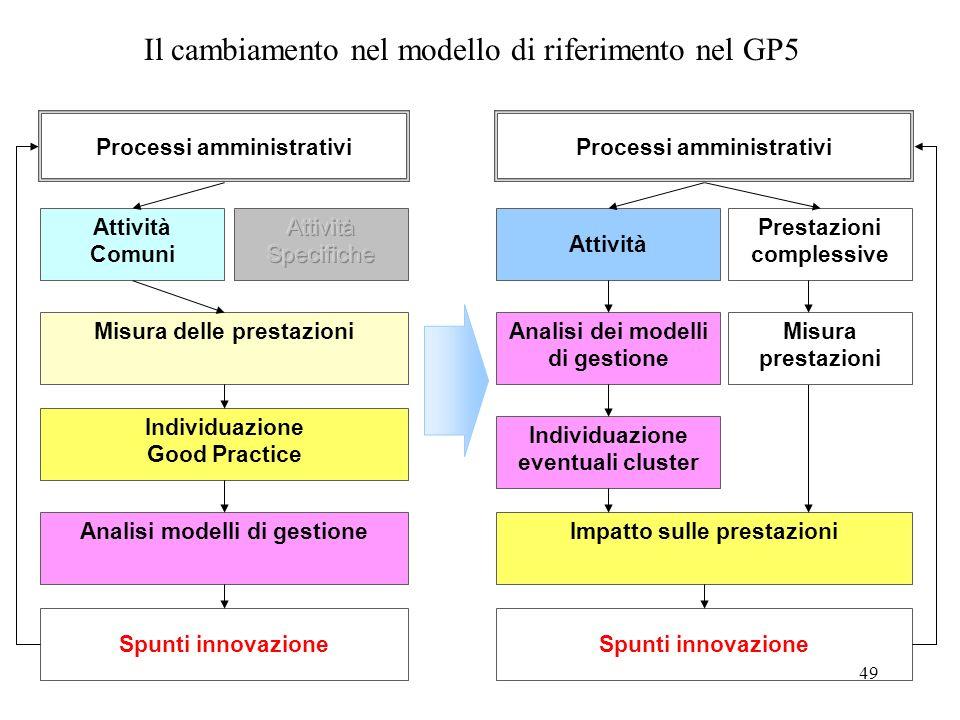 Il cambiamento nel modello di riferimento nel GP5