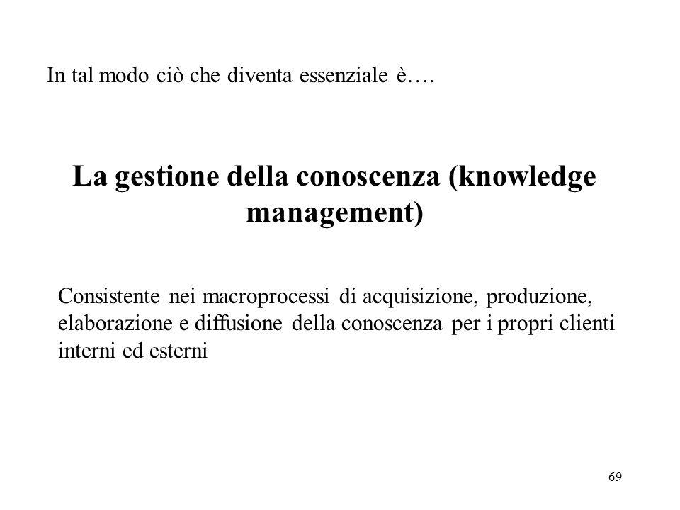 La gestione della conoscenza (knowledge management)