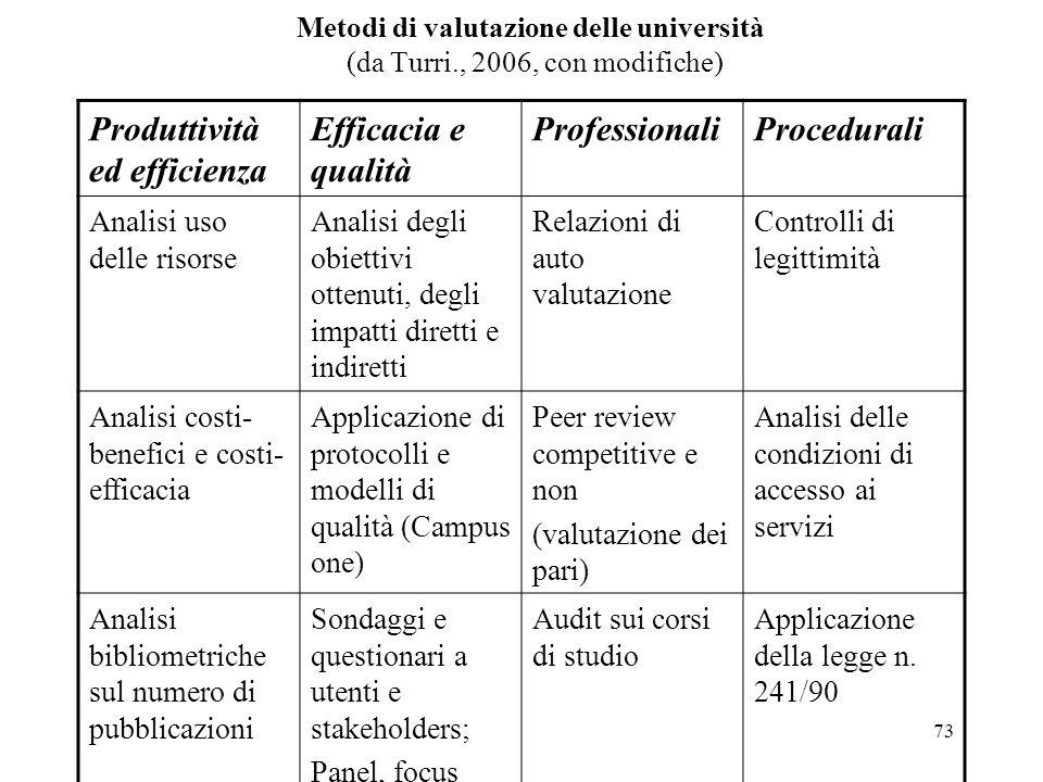 Produttività ed efficienza Efficacia e qualità Professionali