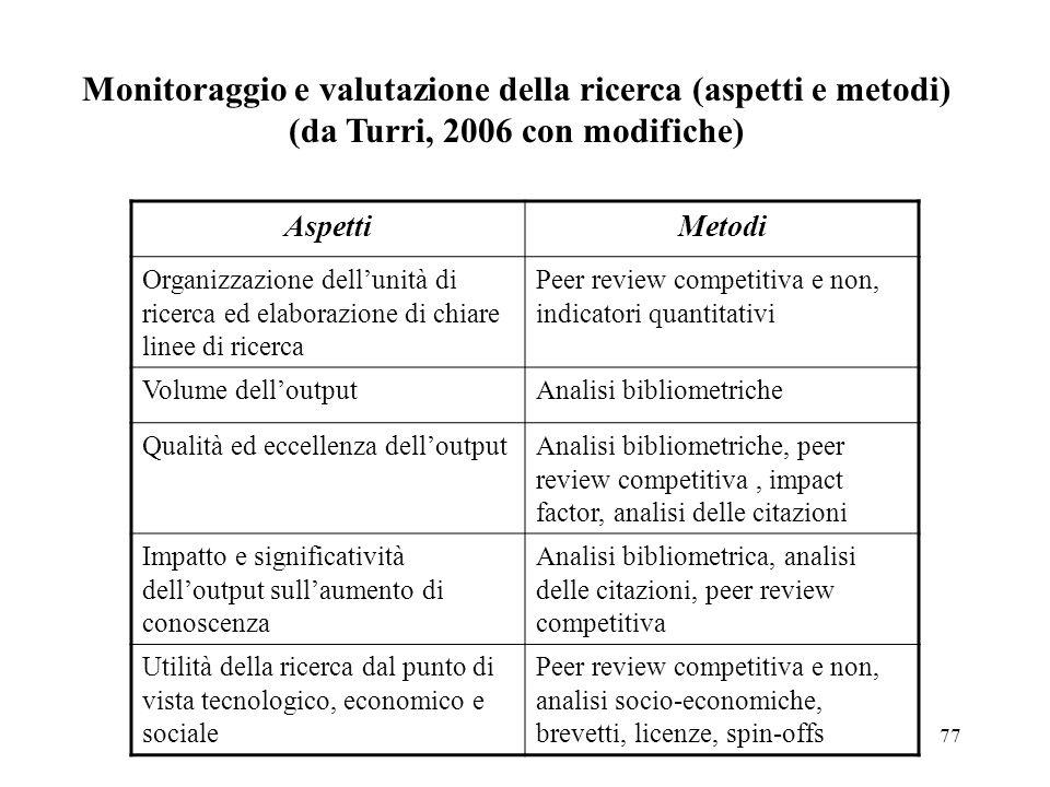 Monitoraggio e valutazione della ricerca (aspetti e metodi) (da Turri, 2006 con modifiche)