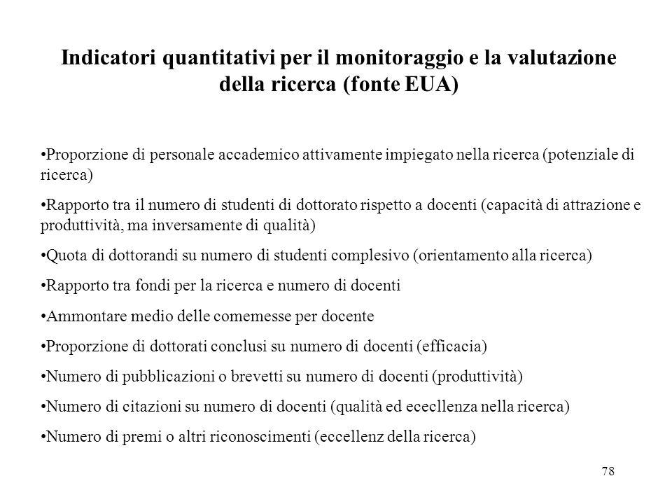 Indicatori quantitativi per il monitoraggio e la valutazione della ricerca (fonte EUA)
