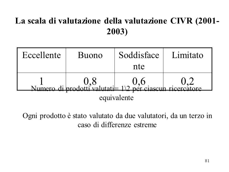 La scala di valutazione della valutazione CIVR (2001-2003)