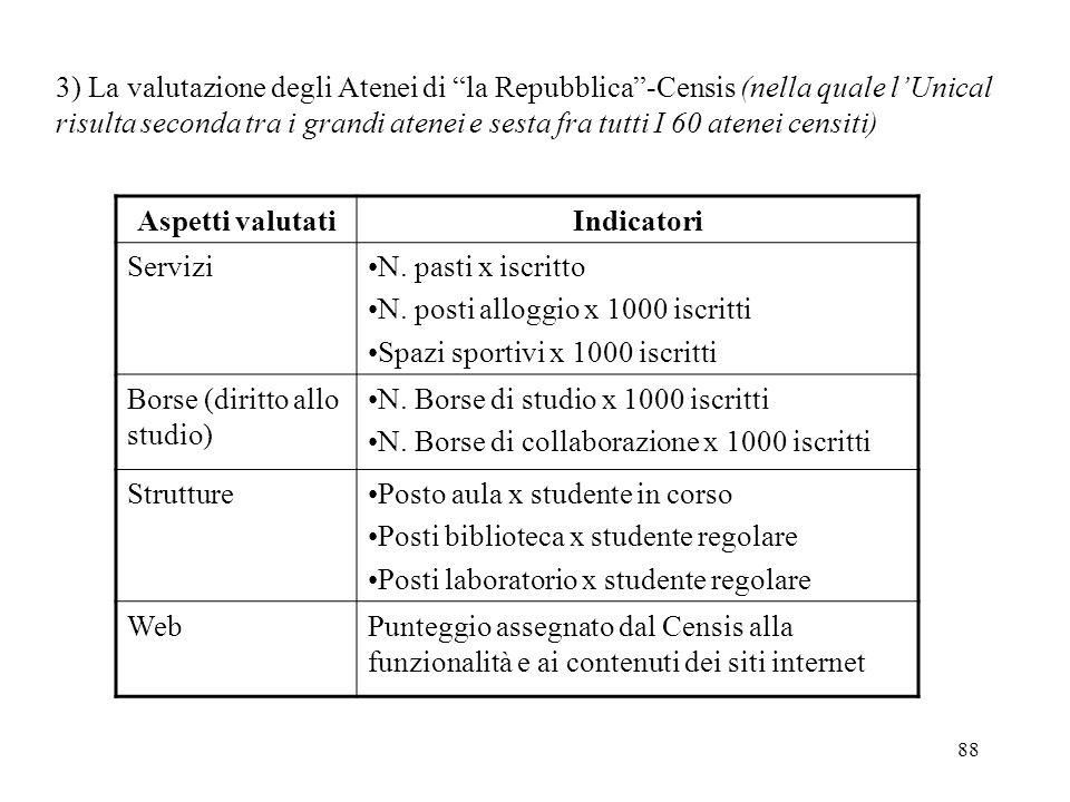 3) La valutazione degli Atenei di la Repubblica -Censis (nella quale l'Unical risulta seconda tra i grandi atenei e sesta fra tutti I 60 atenei censiti)