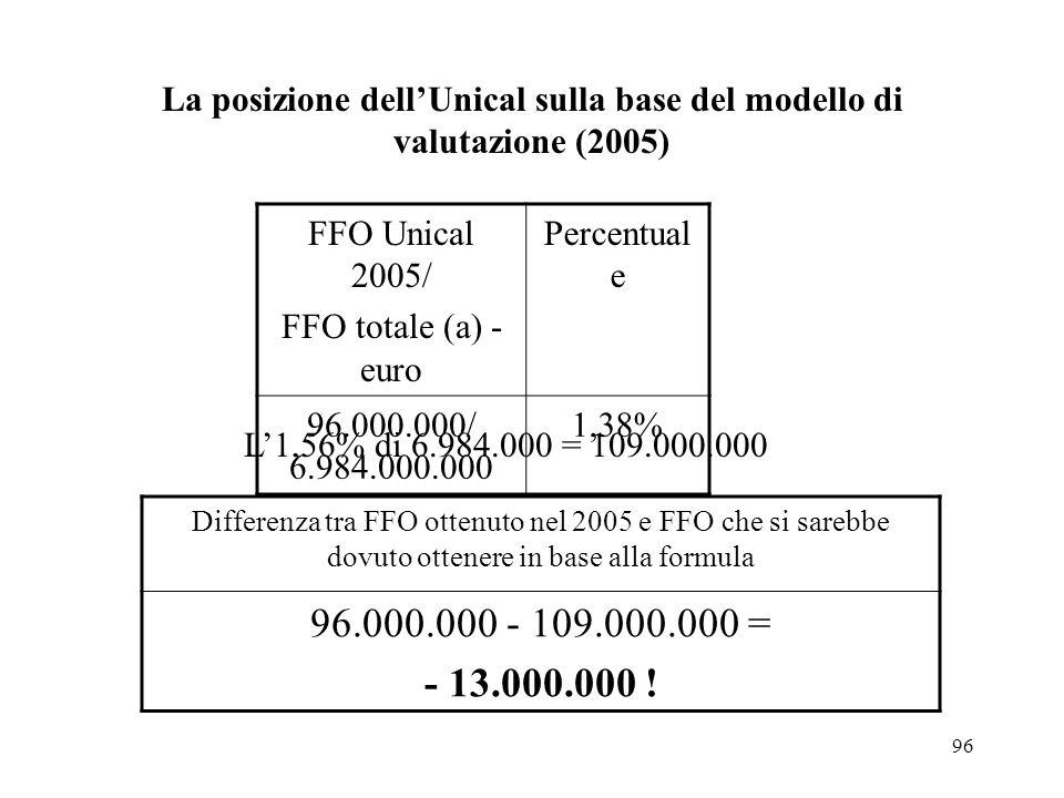 La posizione dell'Unical sulla base del modello di valutazione (2005)