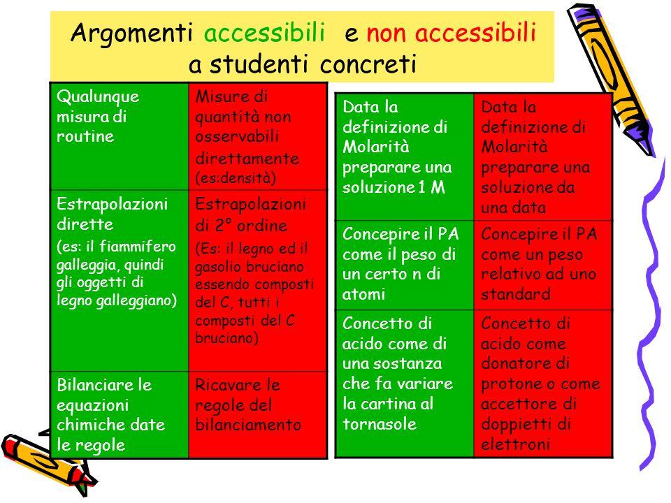 Argomenti accessibili e non accessibili a studenti concreti