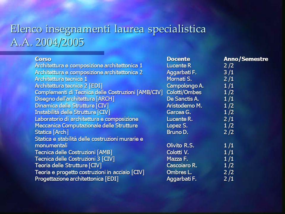 Elenco insegnamenti laurea specialistica A.A. 2004/2005