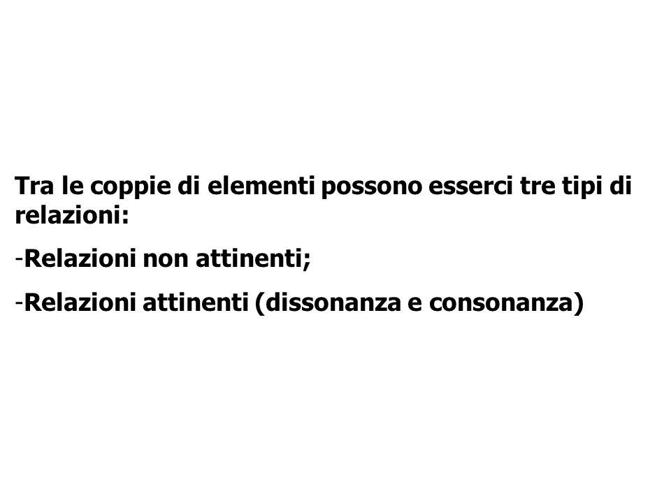 Tra le coppie di elementi possono esserci tre tipi di relazioni: