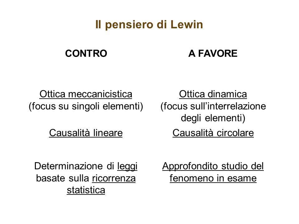 Il pensiero di Lewin CONTRO A FAVORE