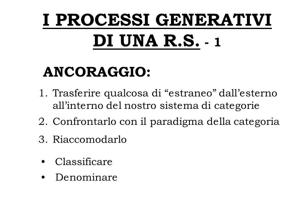 I PROCESSI GENERATIVI DI UNA R.S. - 1
