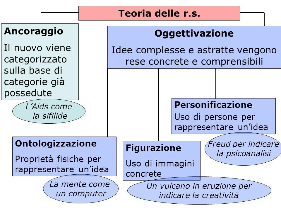 Teoria delle r.s. Oggettivazione