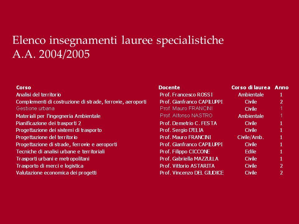 Elenco insegnamenti lauree specialistiche A.A. 2004/2005