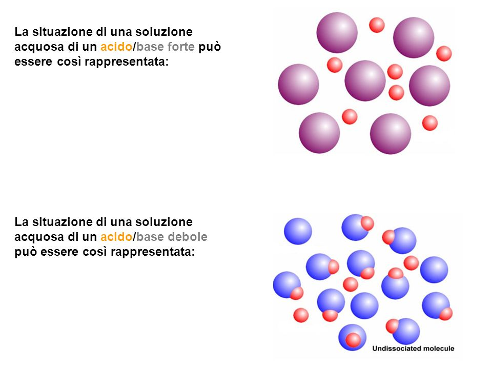 La situazione di una soluzione acquosa di un acido/base forte può essere così rappresentata: