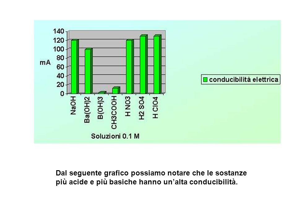 Dal seguente grafico possiamo notare che le sostanze più acide e più basiche hanno un'alta conducibilità.