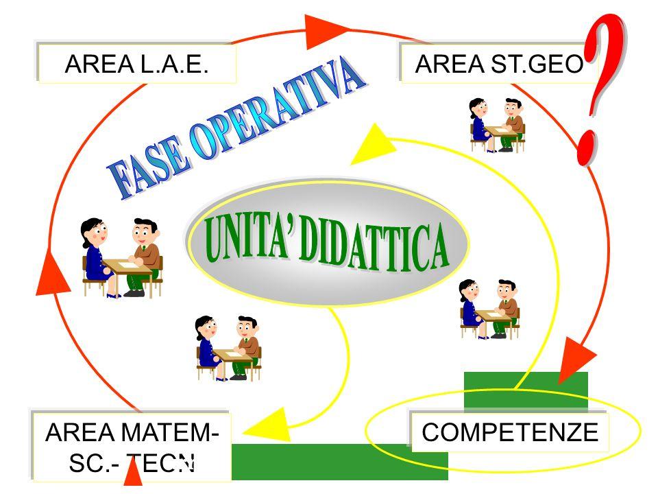 UNITA' DIDATTICA start arrivo FASE OPERATIVA