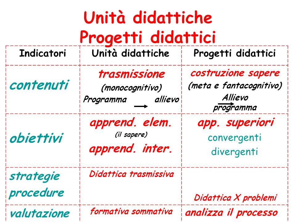 Unità didattiche Progetti didattici