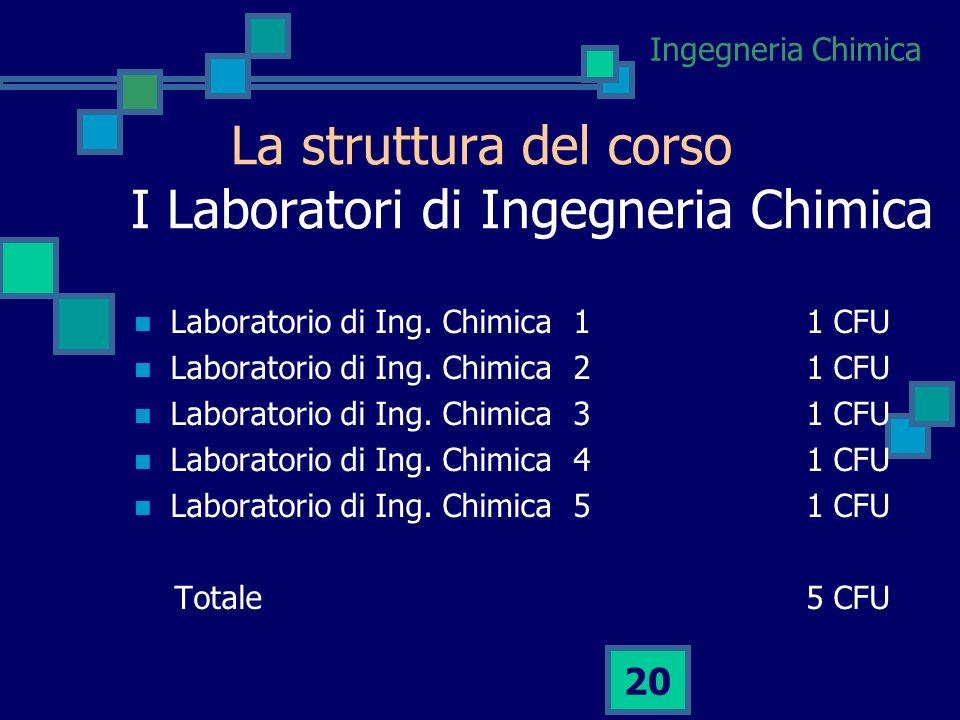La struttura del corso I Laboratori di Ingegneria Chimica