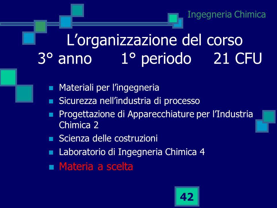 L'organizzazione del corso 3° anno 1° periodo 21 CFU