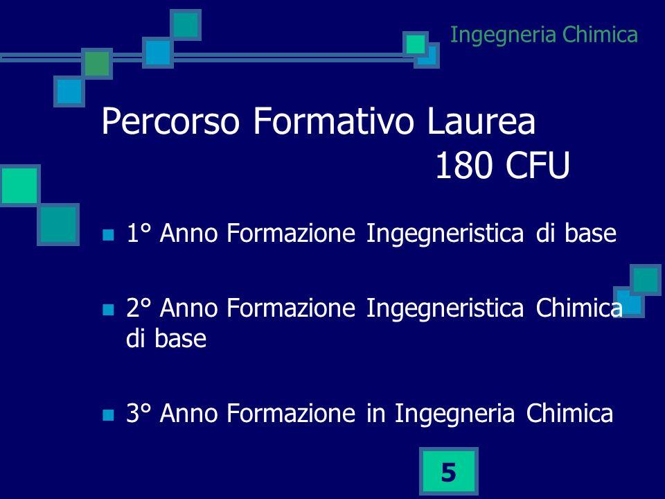 Percorso Formativo Laurea 180 CFU