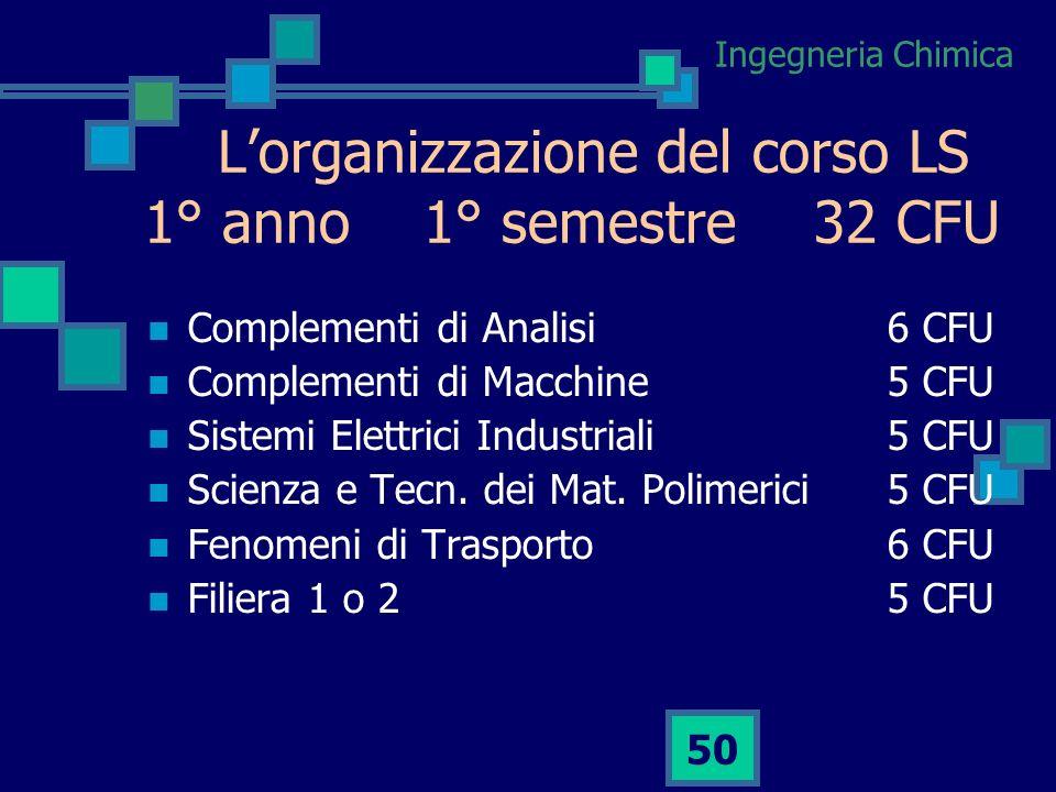 L'organizzazione del corso LS 1° anno 1° semestre 32 CFU