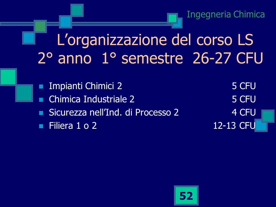 L'organizzazione del corso LS 2° anno 1° semestre 26-27 CFU