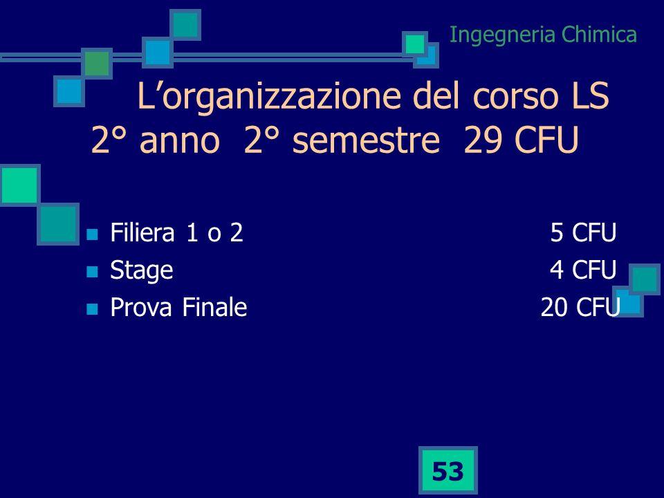 L'organizzazione del corso LS 2° anno 2° semestre 29 CFU