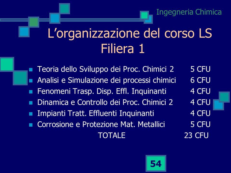 L'organizzazione del corso LS Filiera 1